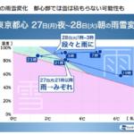 【関東】2020年1月28日大雪や大雨・みぞれ!朝は電車に影響あり