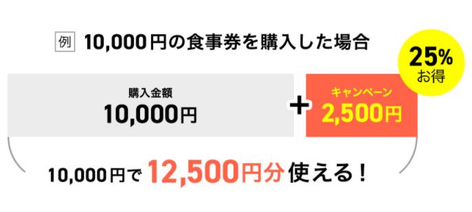 【東京】Go to Eat食事券利用店舗一覧!アナログ紙&デジタル公開