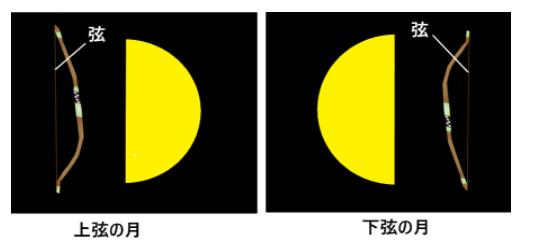 下弦の月上弦の月