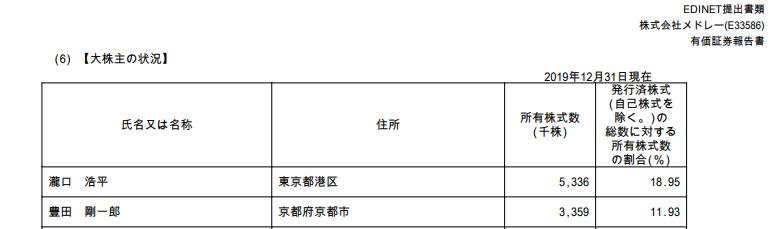 EDINET メドレー豊田剛一郎