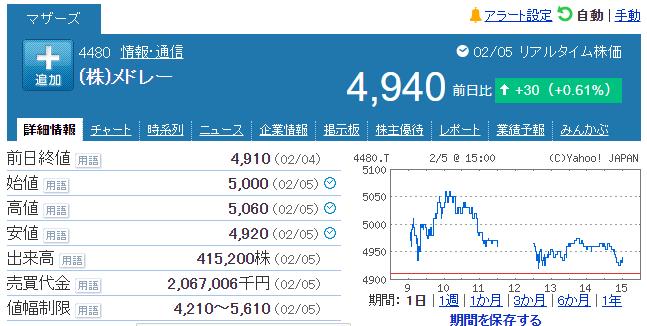 メドレー社 株価